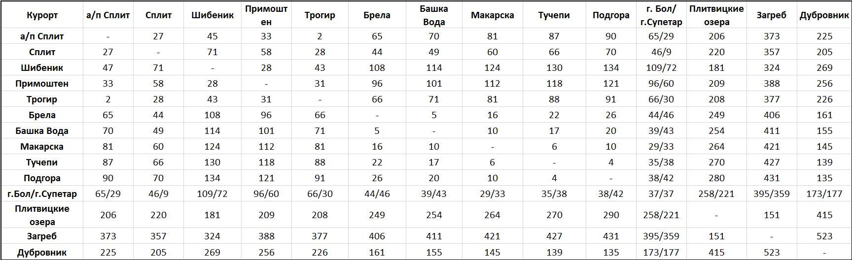 croatia-distance-4